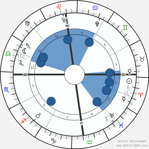 Giuseppe Casari wikipedia, horoscope, astrology, instagram