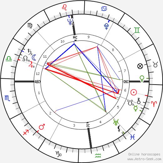 Giuseppe Casari astro natal birth chart, Giuseppe Casari horoscope, astrology