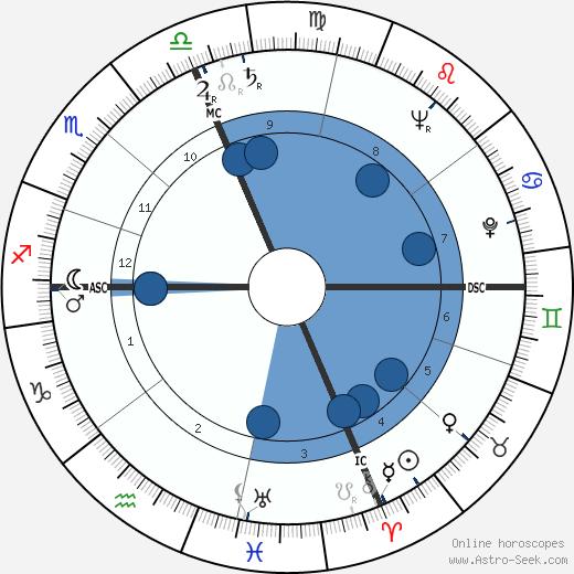 Harold Washington wikipedia, horoscope, astrology, instagram