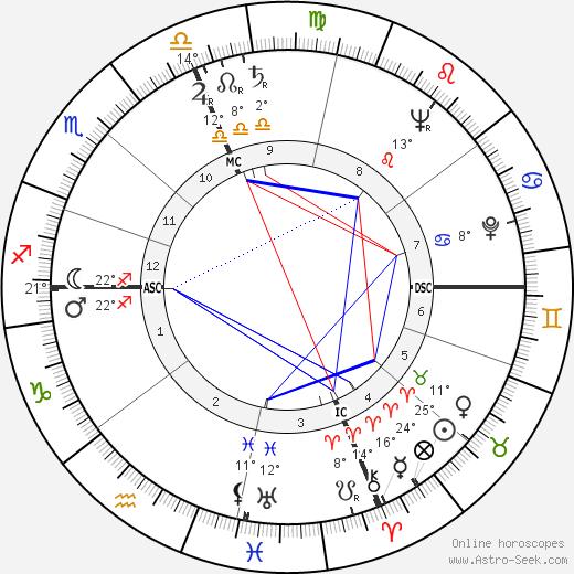 Harold Washington birth chart, biography, wikipedia 2020, 2021
