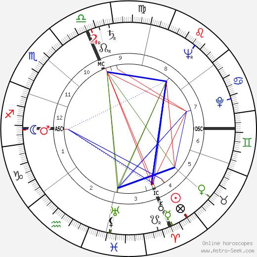 Harold Washington birth chart, Harold Washington astro natal horoscope, astrology