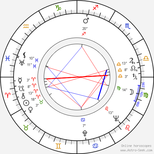 Heikki Savolainen birth chart, biography, wikipedia 2019, 2020