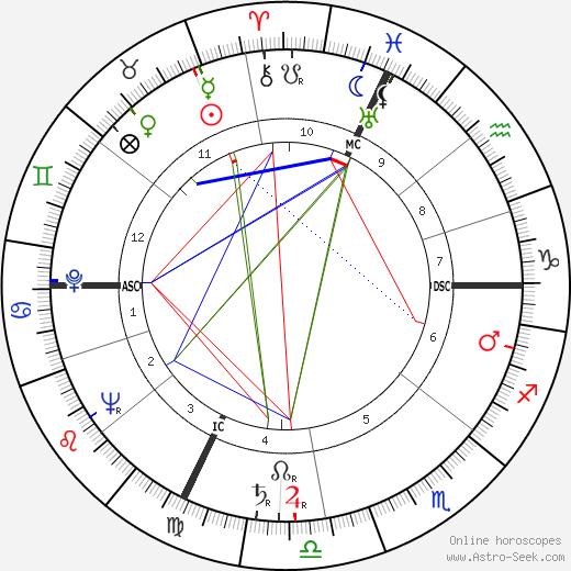 Henri Arnaudeau tema natale, oroscopo, Henri Arnaudeau oroscopi gratuiti, astrologia