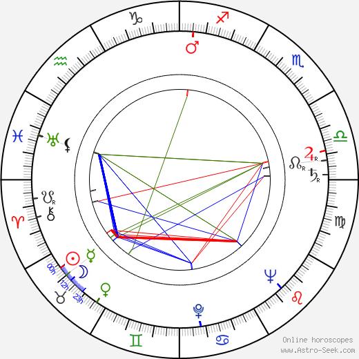 Jack Klugman tema natale, oroscopo, Jack Klugman oroscopi gratuiti, astrologia