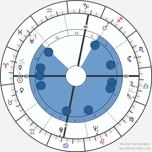 Jacques Thomas wikipedia, horoscope, astrology, instagram