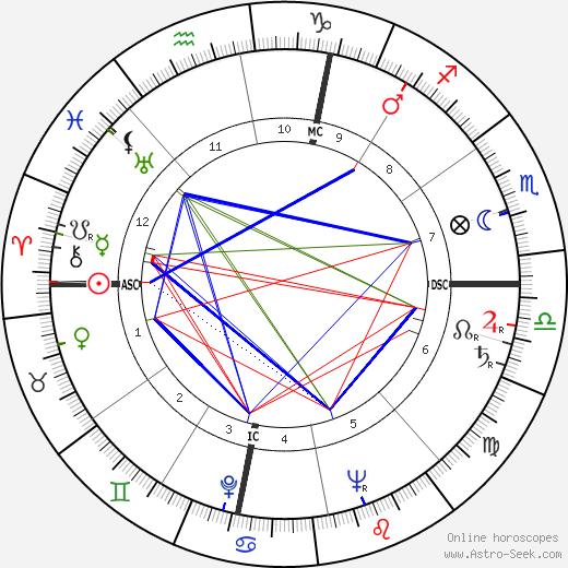Jacques Thomas tema natale, oroscopo, Jacques Thomas oroscopi gratuiti, astrologia