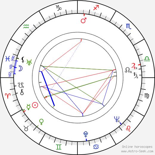 Jiří Sequens Sr. birth chart, Jiří Sequens Sr. astro natal horoscope, astrology