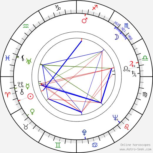 John Braine tema natale, oroscopo, John Braine oroscopi gratuiti, astrologia