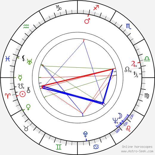 Karel Černý astro natal birth chart, Karel Černý horoscope, astrology