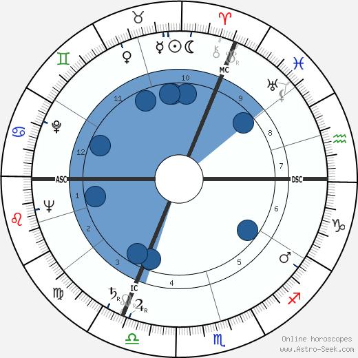 Louis Coudert wikipedia, horoscope, astrology, instagram