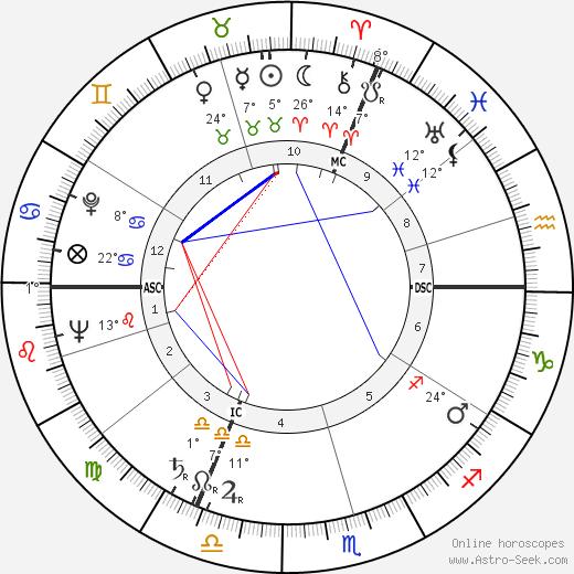 Louis Coudert birth chart, biography, wikipedia 2019, 2020