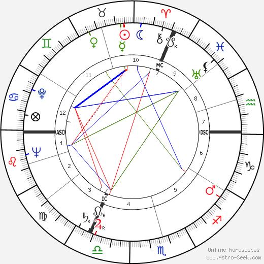 Louis Coudert birth chart, Louis Coudert astro natal horoscope, astrology