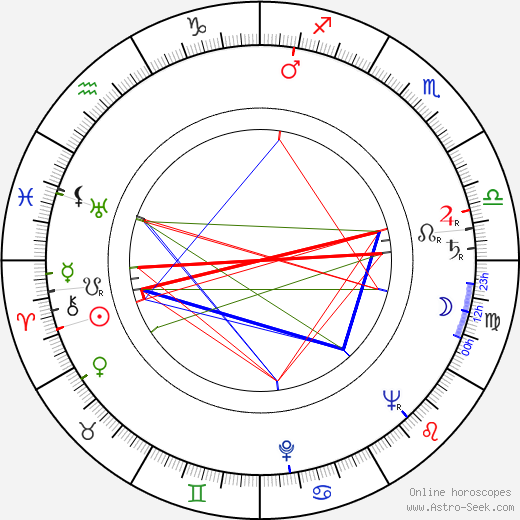 Maria Bialobrzeska birth chart, Maria Bialobrzeska astro natal horoscope, astrology