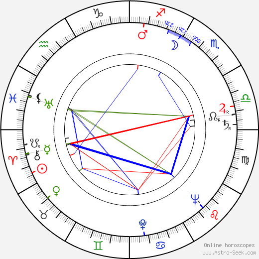María Luisa Bemberg birth chart, María Luisa Bemberg astro natal horoscope, astrology