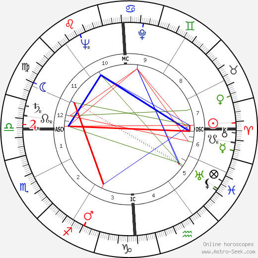 Marques de Araciel birth chart, Marques de Araciel astro natal horoscope, astrology