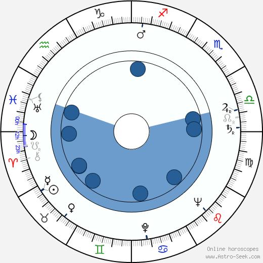Matti Lehtinen wikipedia, horoscope, astrology, instagram