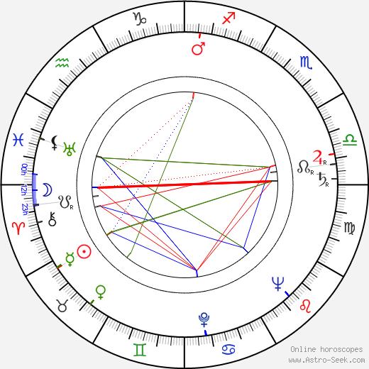Matti Lehtinen birth chart, Matti Lehtinen astro natal horoscope, astrology
