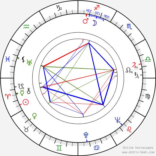 Майкл Ансара Michael Ansara день рождения гороскоп, Michael Ansara Натальная карта онлайн