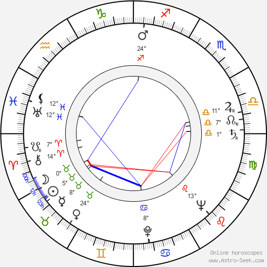Mike Kellin birth chart, biography, wikipedia 2019, 2020