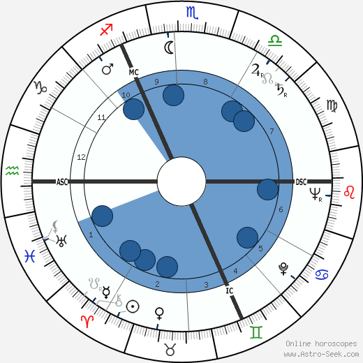 Raoul Lévy wikipedia, horoscope, astrology, instagram