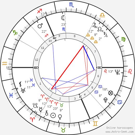 Raoul Lévy birth chart, biography, wikipedia 2018, 2019