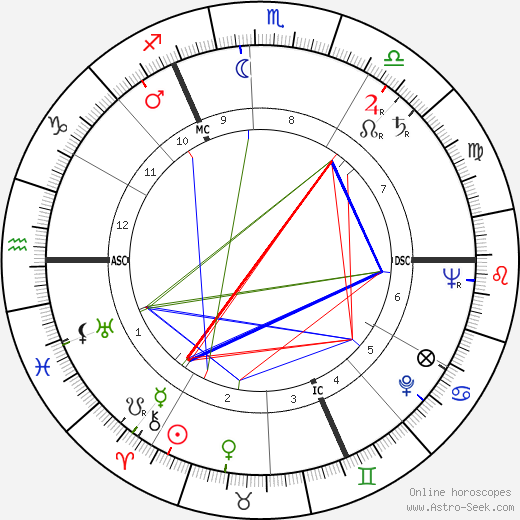 Raoul Lévy astro natal birth chart, Raoul Lévy horoscope, astrology
