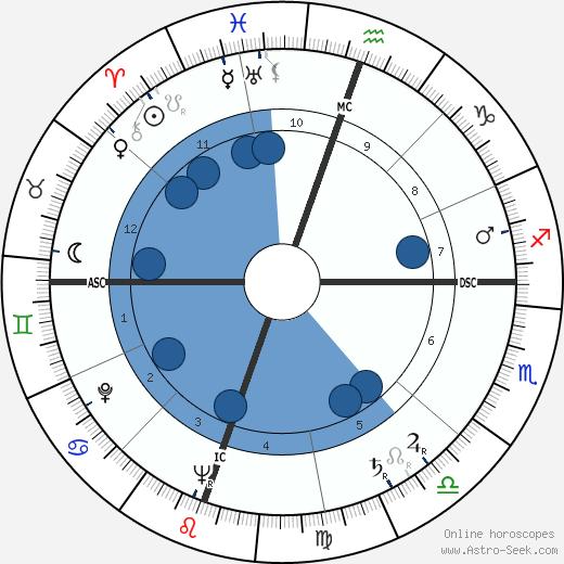Robert Joseph Parks wikipedia, horoscope, astrology, instagram