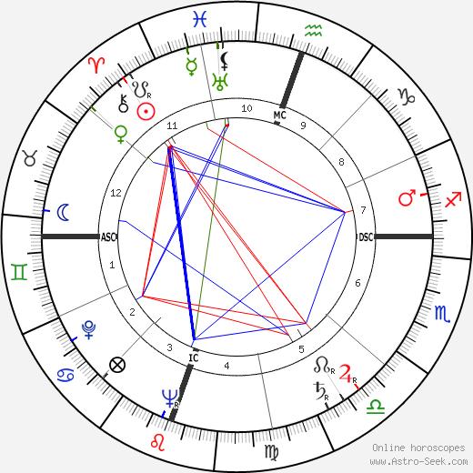 Robert Joseph Parks день рождения гороскоп, Robert Joseph Parks Натальная карта онлайн
