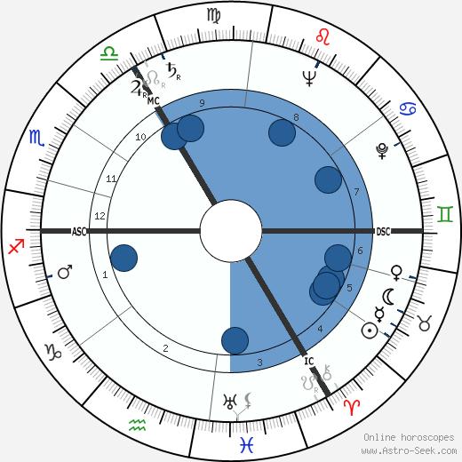 Sheila Scott wikipedia, horoscope, astrology, instagram