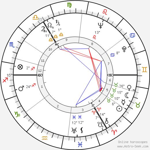 Sheila Scott birth chart, biography, wikipedia 2019, 2020