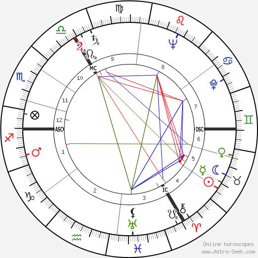 Sheila Scott astro natal birth chart, Sheila Scott horoscope, astrology