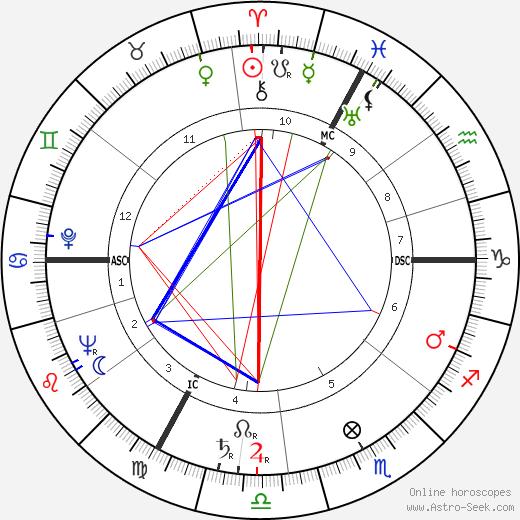 Sophie Desmarets tema natale, oroscopo, Sophie Desmarets oroscopi gratuiti, astrologia