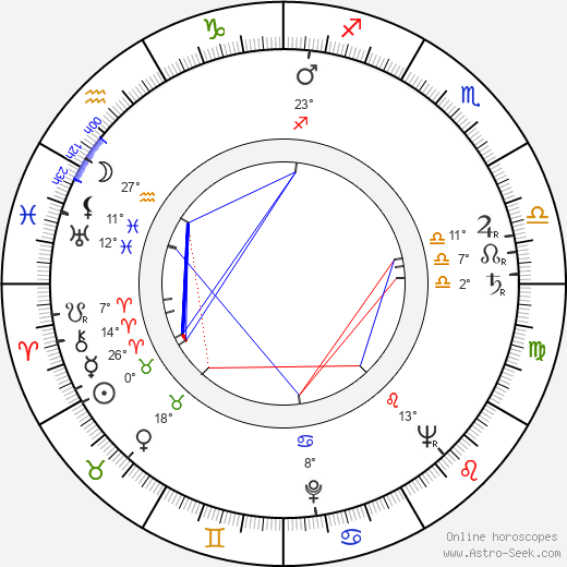 Stanislav Rostotskiy birth chart, biography, wikipedia 2018, 2019