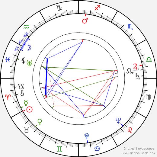 Stanislav Rostotskiy birth chart, Stanislav Rostotskiy astro natal horoscope, astrology