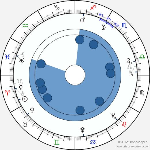 Stella Zázvorková wikipedia, horoscope, astrology, instagram