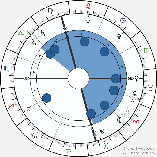 Susanna Agnelli wikipedia, horoscope, astrology, instagram