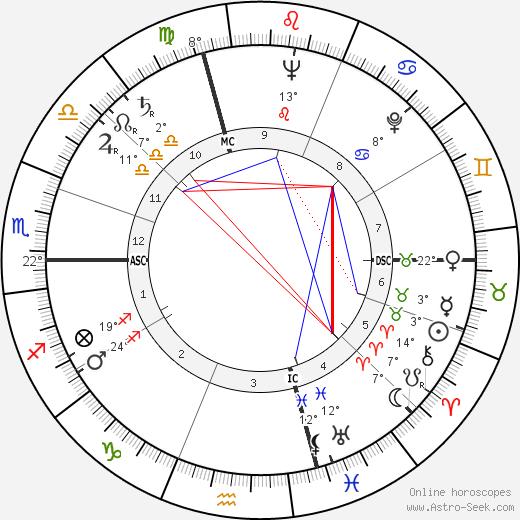 Susanna Agnelli birth chart, biography, wikipedia 2019, 2020