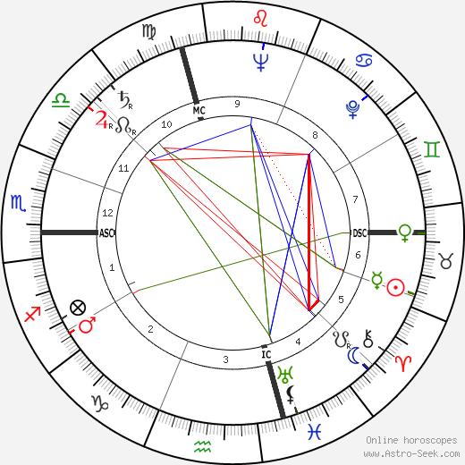 Susanna Agnelli astro natal birth chart, Susanna Agnelli horoscope, astrology