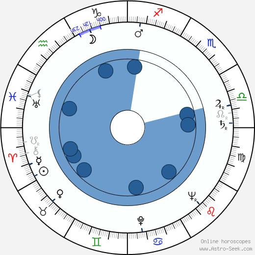 Thomas Engel wikipedia, horoscope, astrology, instagram