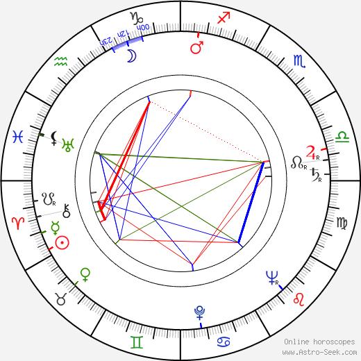 Thomas Engel astro natal birth chart, Thomas Engel horoscope, astrology