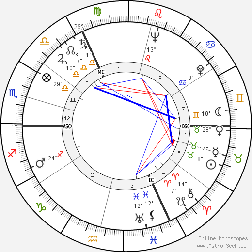 Toots Thielemans birth chart, biography, wikipedia 2019, 2020