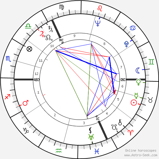Toots Thielemans astro natal birth chart, Toots Thielemans horoscope, astrology