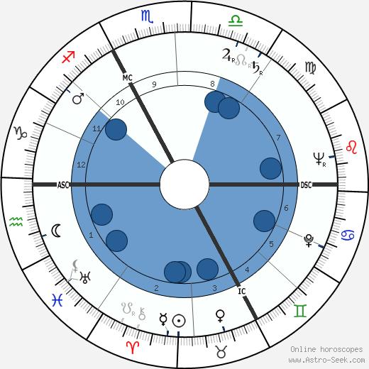 Valerie André wikipedia, horoscope, astrology, instagram