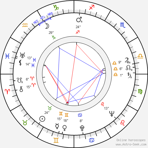 Adam Kwiatkowski birth chart, biography, wikipedia 2018, 2019