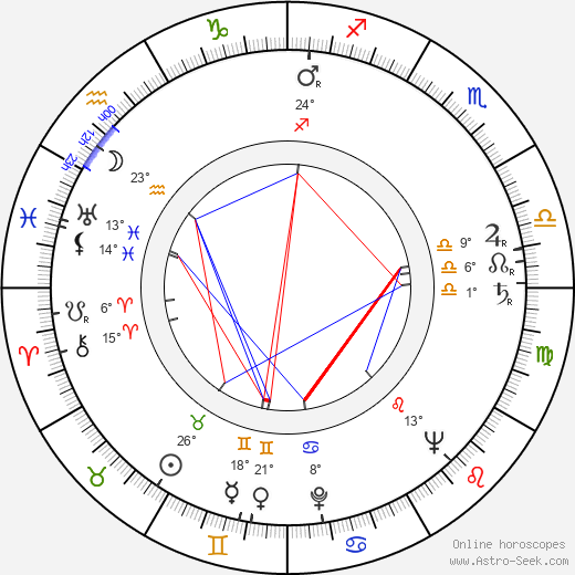 Aleš Helcelet birth chart, biography, wikipedia 2019, 2020