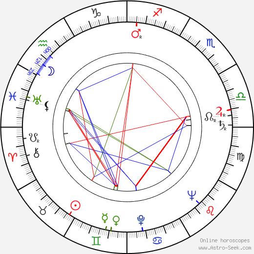 Aleš Helcelet birth chart, Aleš Helcelet astro natal horoscope, astrology