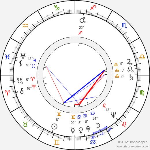 Andrei Calarasu birth chart, biography, wikipedia 2019, 2020
