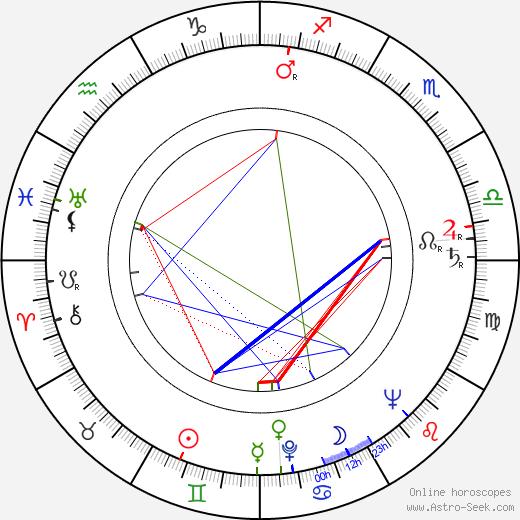 Andrei Calarasu birth chart, Andrei Calarasu astro natal horoscope, astrology