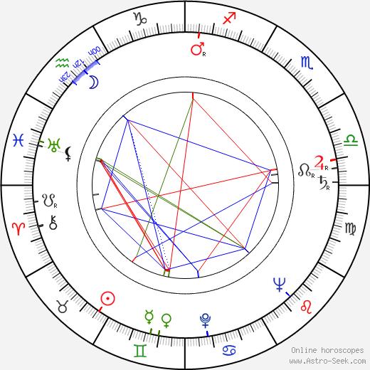 Antje Weissgerber tema natale, oroscopo, Antje Weissgerber oroscopi gratuiti, astrologia