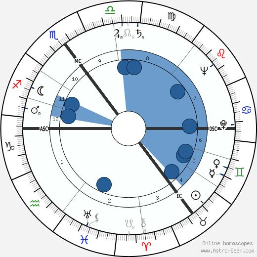 Armin Jansen wikipedia, horoscope, astrology, instagram